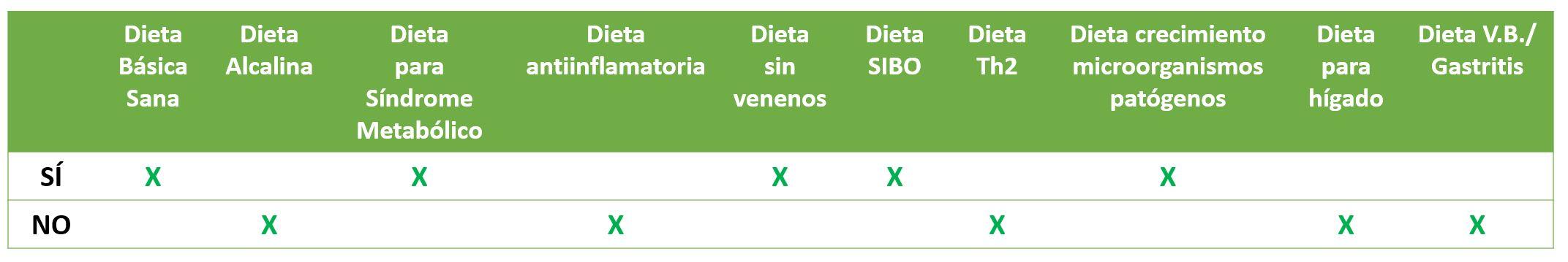 Tabla de dietas para el tomate