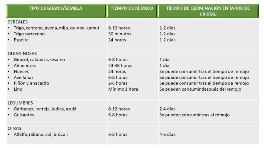 TABLA REMOJO Y GERMINADO 1